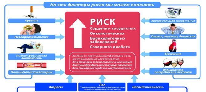 Начало цикла для врачей общей практики «Профилактика хронических неинфекционных заболеваний» 36ч (36 баллов НМО) с 30.06.17